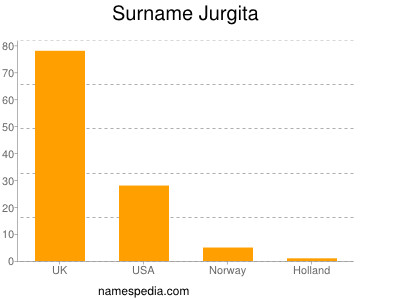 Surname Jurgita