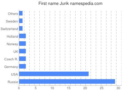 Given name Jurik