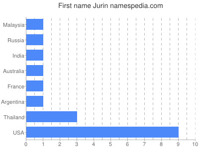 Given name Jurin