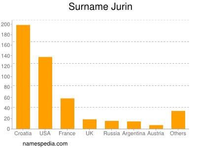 Surname Jurin
