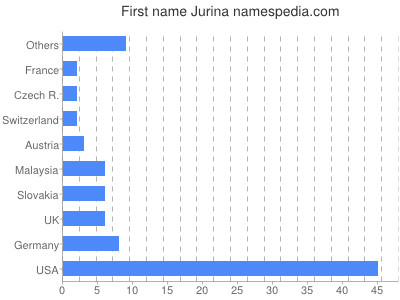 Given name Jurina