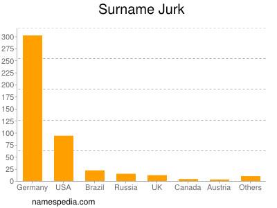 Surname Jurk