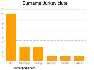 Surname Jurkeviciute