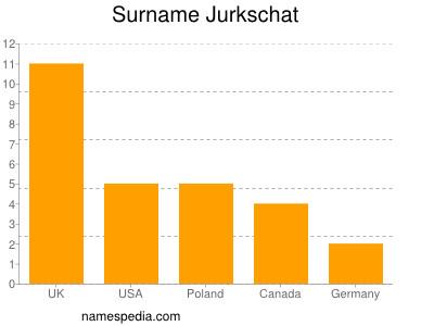 Surname Jurkschat
