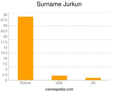 Surname Jurkun