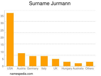 Surname Jurmann