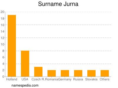 Surname Jurna