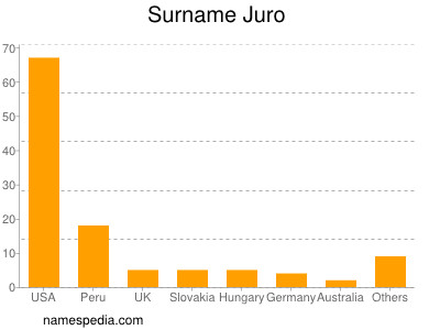 Surname Juro