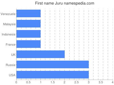 Given name Juru
