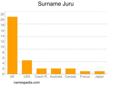 Surname Juru