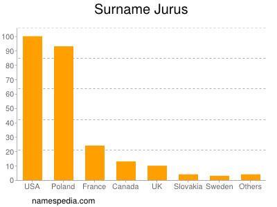 Surname Jurus