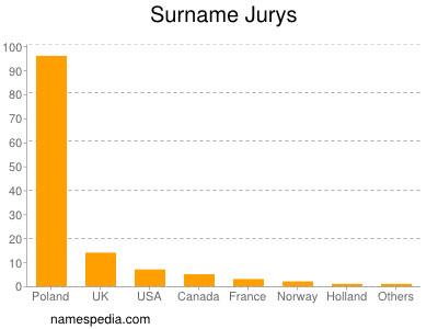 Surname Jurys