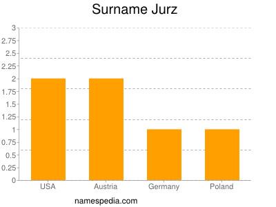 Surname Jurz