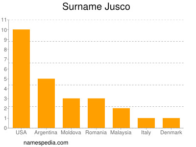 Surname Jusco