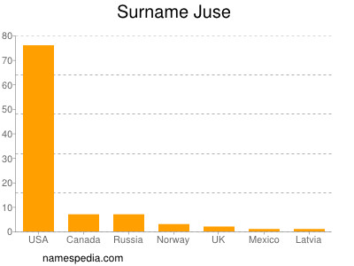 Surname Juse