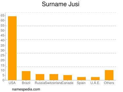 Surname Jusi