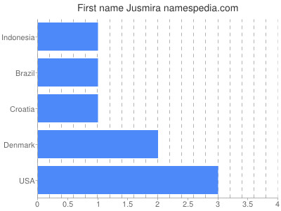 Given name Jusmira