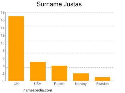 Surname Justas