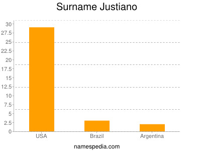 Surname Justiano
