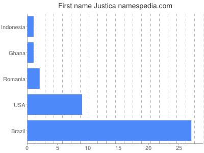prenom Justica