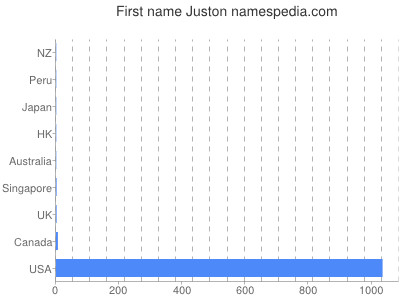 Given name Juston