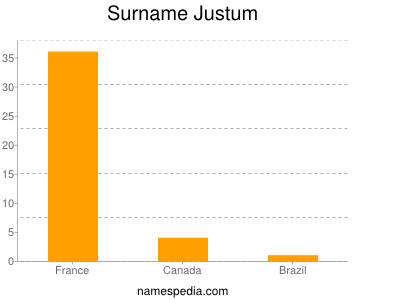 Surname Justum