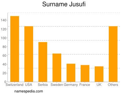 Surname Jusufi