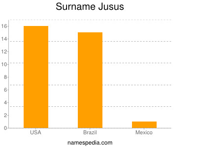 Surname Jusus
