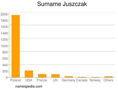 nom Juszczak