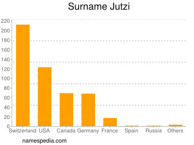 Surname Jutzi