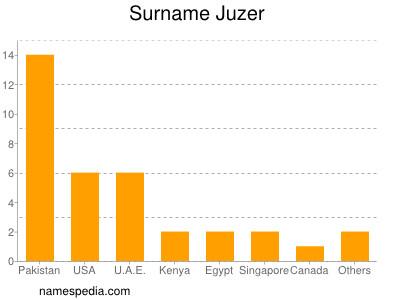 Surname Juzer