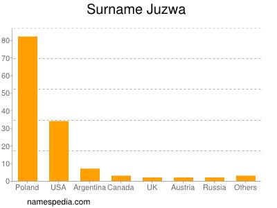 Surname Juzwa