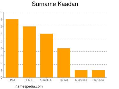 Surname Kaadan