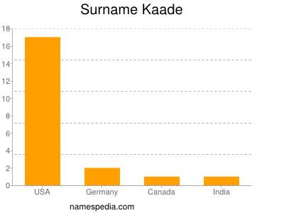 Surname Kaade