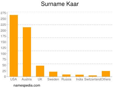 Surname Kaar