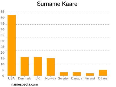 Surname Kaare