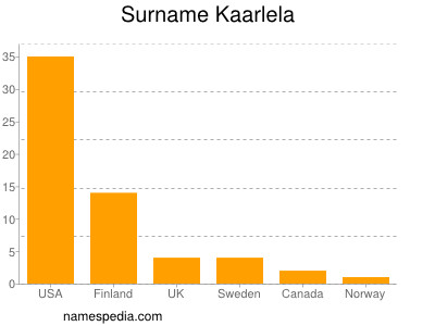 Surname Kaarlela