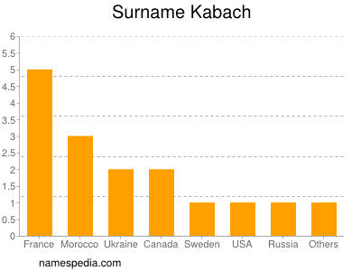 Surname Kabach