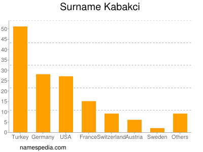 Surname Kabakci