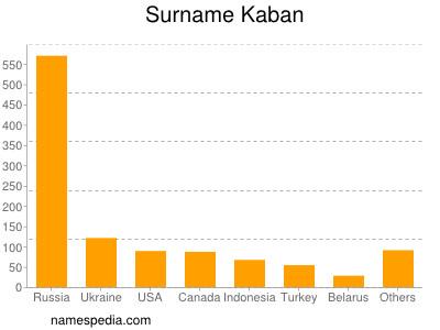 Surname Kaban