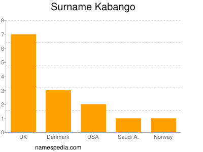 Surname Kabango