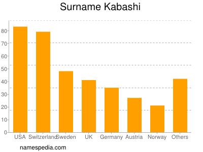 Surname Kabashi