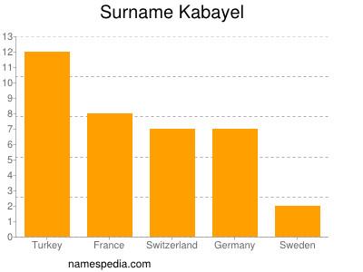 Surname Kabayel