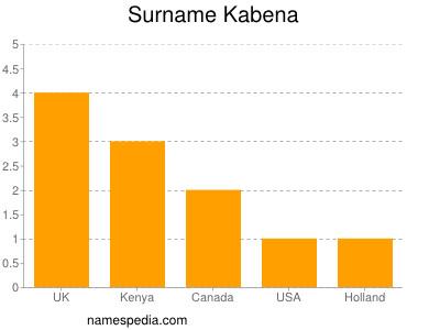 Surname Kabena