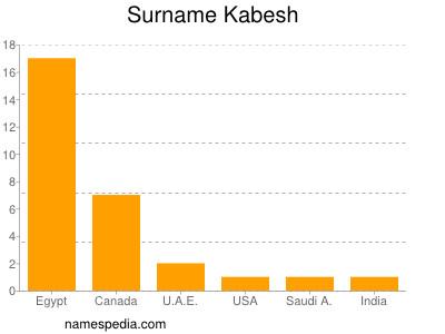 Surname Kabesh
