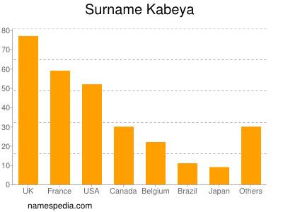 Surname Kabeya