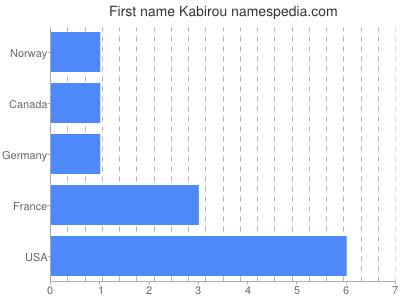 Given name Kabirou
