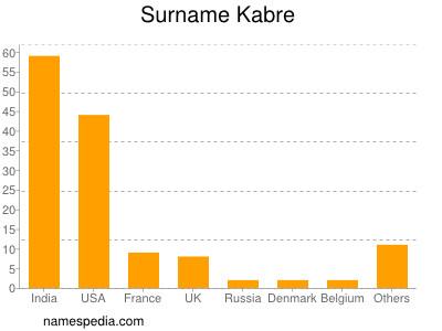 Surname Kabre