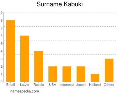Surname Kabuki