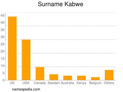 Surname Kabwe